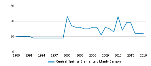 This chart display the total teachers of Central Springs Elementary Manly Campus by year, with the latest 2017-18 school year data.