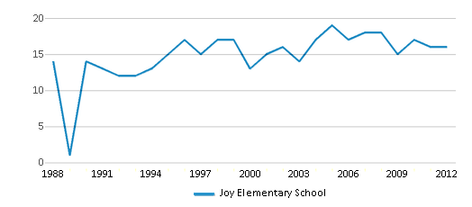 This chart display the total teachers of Joy Elementary School by year, with the latest 2011-12 school year data.