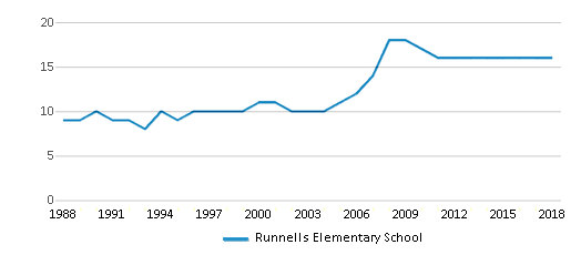 This chart display the total teachers of Runnells Elementary School by year, with the latest 2017-18 school year data.
