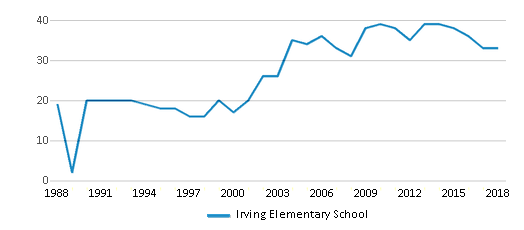 This chart display the total teachers of Irving Elementary School by year, with the latest 2017-18 school year data.