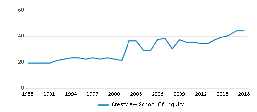 This chart display the total teachers of Crestview School Of Inquiry by year, with the latest 2017-18 school year data.