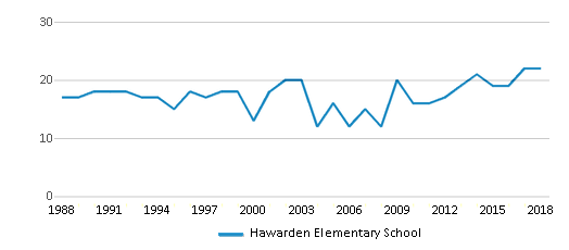 This chart display the total teachers of Hawarden Elementary School by year, with the latest 2017-18 school year data.