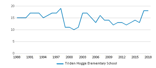 This chart display the total teachers of Tilden Hogge Elementary School by year, with the latest 2017-18 school year data.