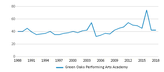 This chart display the total teachers of Green Oaks Performing Arts Academy by year, with the latest 2017-18 school year data.