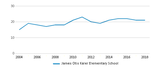 This chart display the total teachers of James Otis Kaler Elementary School by year, with the latest 2017-18 school year data.