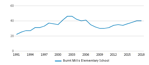 This chart display the total teachers of Burnt Mills Elementary School by year, with the latest 2017-18 school year data.