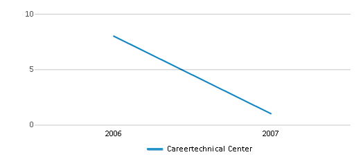 This chart display the total teachers of Careertechnical Center by year, with the latest 2006-07 school year data.
