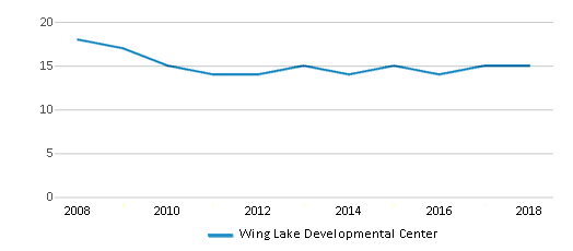 This chart display the total teachers of Wing Lake Developmental Center by year, with the latest 2017-18 school year data.