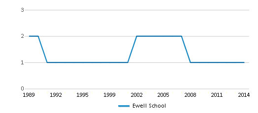 This chart display the total teachers of Ewell School by year, with the latest 2013-14 school year data.