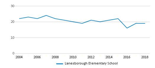 This chart display the total teachers of Lanesborough Elementary School by year, with the latest 2017-18 school year data.