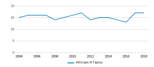 This chart display the total teachers of William H Taylor by year, with the latest 2017-18 school year data.