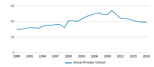 This chart display the total teachers of Alma Primary School by year, with the latest 2017-18 school year data.