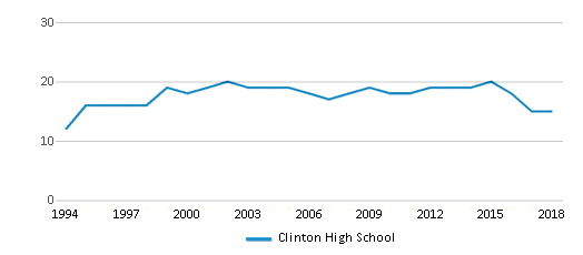 This chart display the total teachers of Clinton High School by year, with the latest 2017-18 school year data.