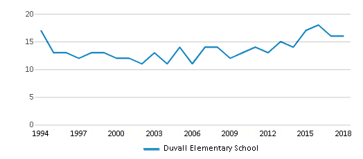 This chart display the total teachers of Duvall Elementary School by year, with the latest 2017-18 school year data.