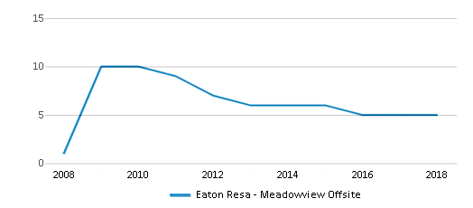This chart display the total teachers of Eaton Resa Meadowview Offsite by year, with the latest 2017-18 school year data.