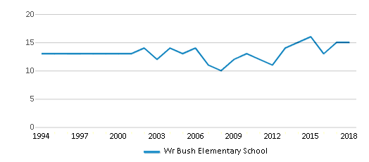 This chart display the total teachers of Wr Bush Elementary School by year, with the latest 2017-18 school year data.