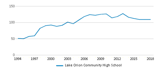 This chart display the total teachers of Lake Orion Community High School by year, with the latest 2017-18 school year data.