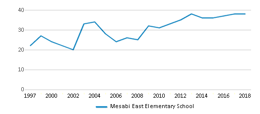 This chart display the total teachers of Mesabi East Elementary School by year, with the latest 2017-18 school year data.