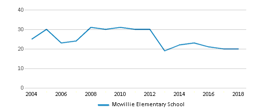 This chart display the total teachers of Mcwillie Elementary School by year, with the latest 2017-18 school year data.