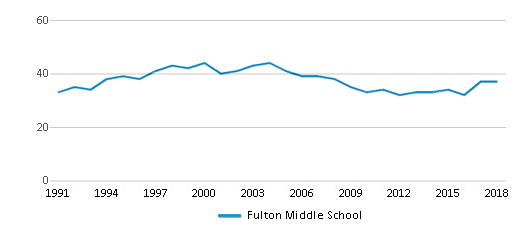 This chart display the total teachers of Fulton Middle School by year, with the latest 2017-18 school year data.