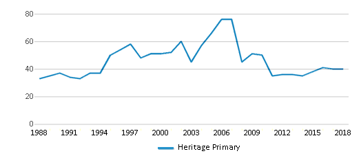 This chart display the total teachers of Heritage Primary by year, with the latest 2017-18 school year data.