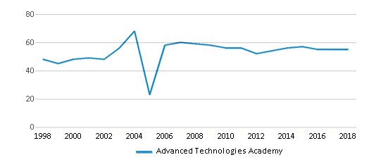This chart display the total teachers of Advanced Technologies Academy by year, with the latest 2017-18 school year data.