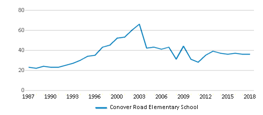 This chart display the total teachers of Conover Road Elementary School by year, with the latest 2017-18 school year data.