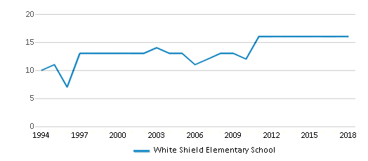 This chart display the total teachers of White Shield Elementary School by year, with the latest 2017-18 school year data.
