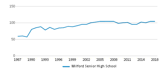 This chart display the total teachers of Milford Senior High School by year, with the latest 2017-18 school year data.