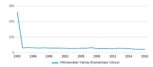 This chart display the total teachers of Whitewater Valley Elementary School by year, with the latest 2017-18 school year data.