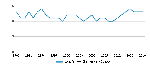 This chart display the total teachers of Longfellow Elementary School by year, with the latest 2017-18 school year data.