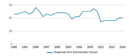 This chart display the total teachers of Chapman Hill Elementary School by year, with the latest 2017-18 school year data.