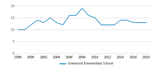This chart display the total teachers of Greenock Elementary School by year, with the latest 2017-18 school year data.