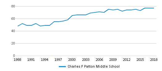 This chart display the total teachers of Charles F Patton Middle School by year, with the latest 2017-18 school year data.