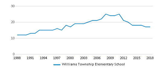 This chart display the total teachers of Williams Township Elementary School by year, with the latest 2017-18 school year data.