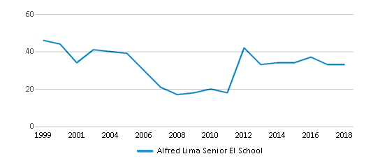 This chart display the total teachers of Alfred Lima Senior El School by year, with the latest 2017-18 school year data.