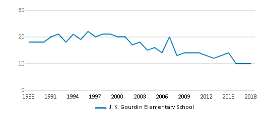 This chart display the total teachers of J. K. Gourdin Elementary School by year, with the latest 2017-18 school year data.