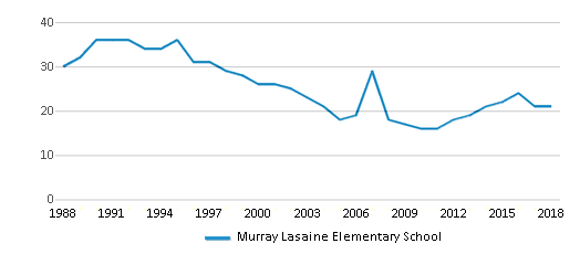 This chart display the total teachers of Murray Lasaine Elementary School by year, with the latest 2017-18 school year data.