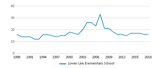 This chart display the total teachers of Lower Lee Elementary School by year, with the latest 2017-18 school year data.