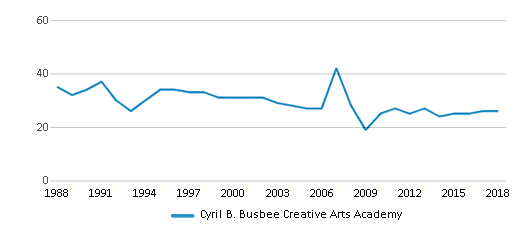 This chart display the total teachers of Cyril B. Busbee Creative Arts Academy by year, with the latest 2017-18 school year data.
