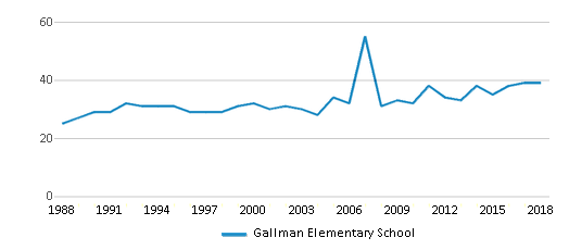 This chart display the total teachers of Gallman Elementary School by year, with the latest 2017-18 school year data.
