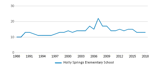 This chart display the total teachers of Holly Springs Elementary School by year, with the latest 2017-18 school year data.