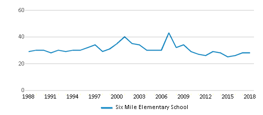 This chart display the total teachers of Six Mile Elementary School by year, with the latest 2017-18 school year data.