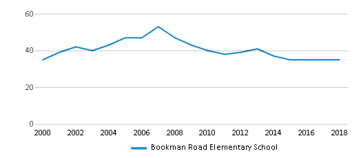 This chart display the total teachers of Bookman Road Elementary School by year, with the latest 2017-18 school year data.