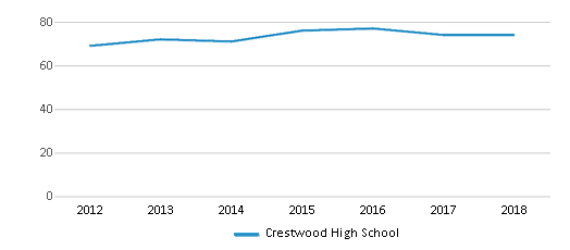This chart display the total teachers of Crestwood High School by year, with the latest 2017-18 school year data.