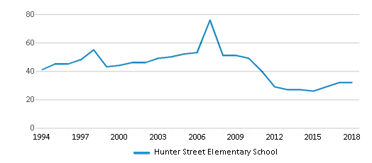 This chart display the total teachers of Hunter Street Elementary School by year, with the latest 2017-18 school year data.