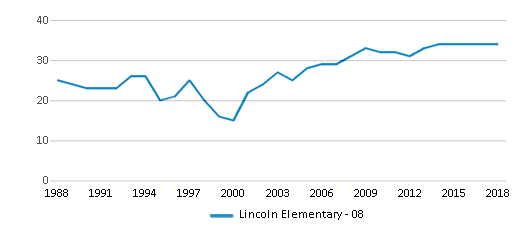 This chart display the total teachers of Lincoln Elementary - 08 by year, with the latest 2017-18 school year data.