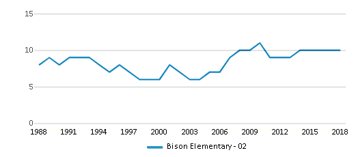 This chart display the total teachers of Bison Elementary - 02 by year, with the latest 2017-18 school year data.