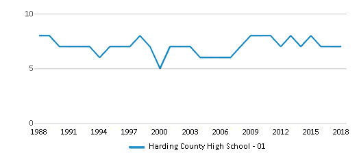This chart display the total teachers of Harding County High School - 01 by year, with the latest 2017-18 school year data.