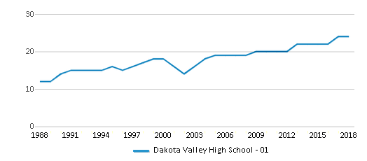 This chart display the total teachers of Dakota Valley High School - 01 by year, with the latest 2017-18 school year data.